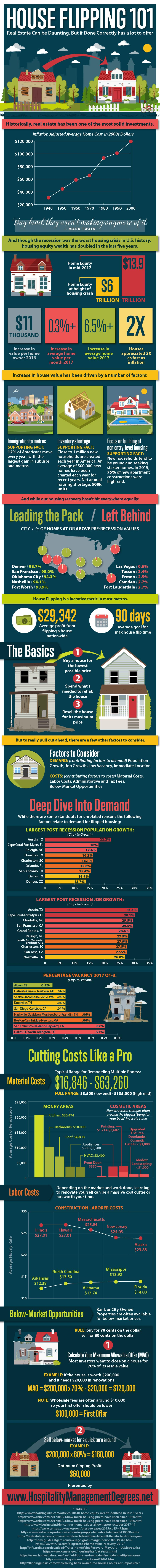 House Flipping 101 [Infographic]